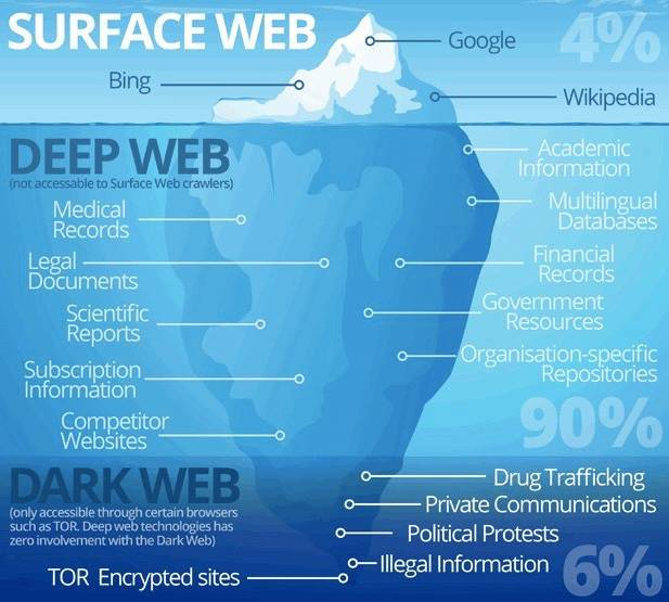 The difference between Surface Web, Deep Web and Dark Web